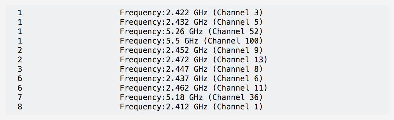 Hoe vind je het beste Wi-Fi kanaal met Linux Command Line?