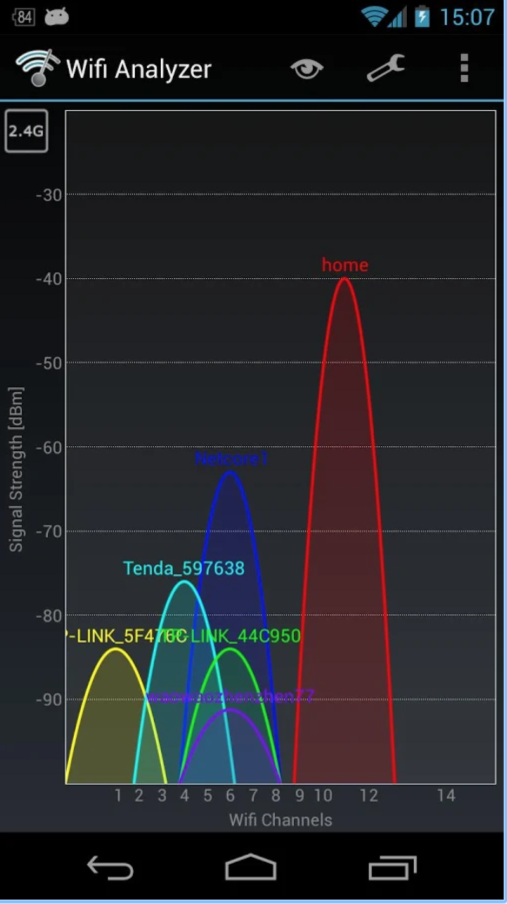wifi analyzer android statistieken